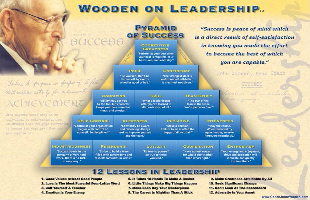 What we can learn from john wooden on coaching
